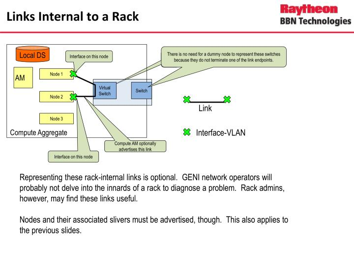 Links internal to a rack