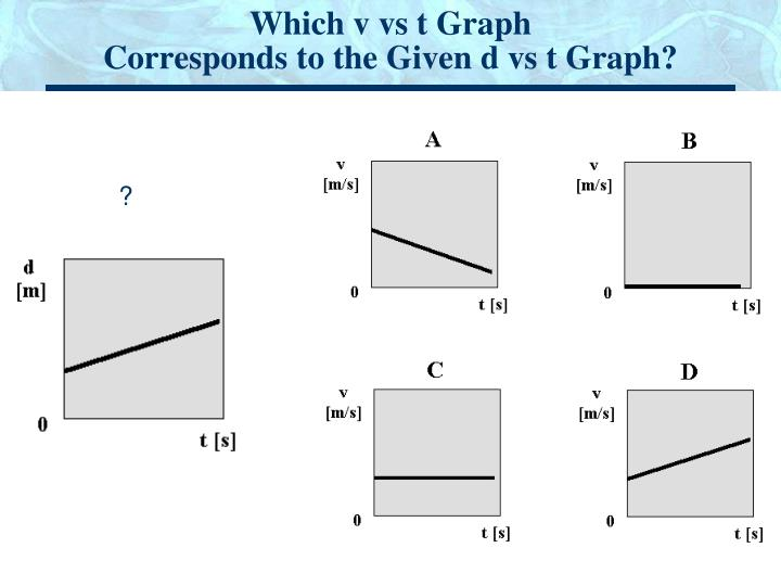 Which v vs t Graph