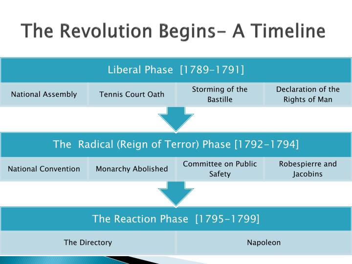 The Revolution Begins- A Timeline