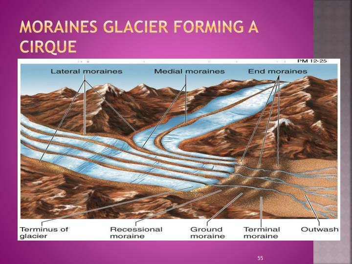Moraines glacier forming a Cirque