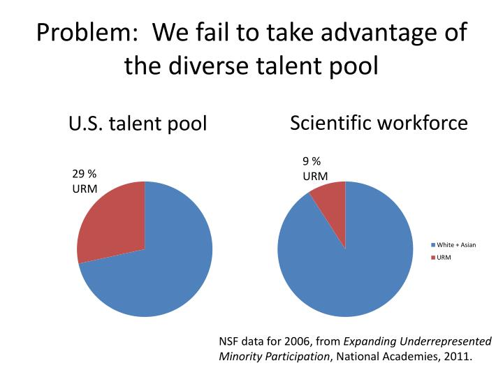 Problem:  We fail to take advantage of the diverse talent pool