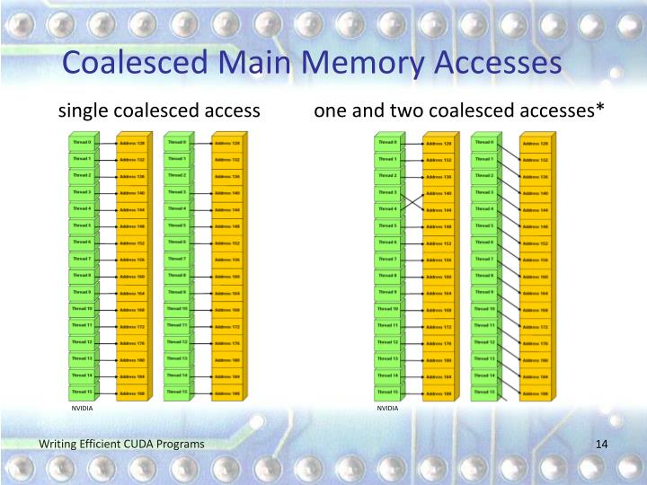 Coalesced Main Memory Accesses