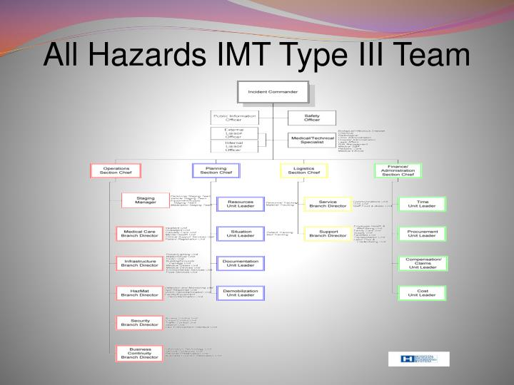 All Hazards IMT Type III Team