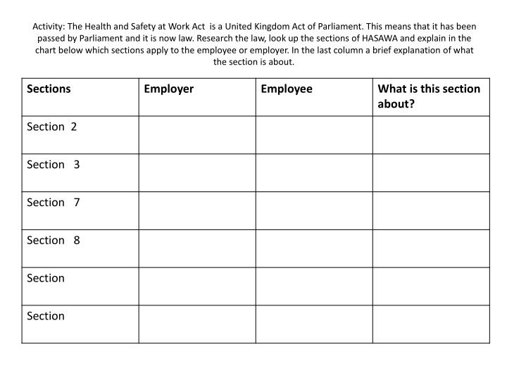Activity: The Health and Safety at Work Act  is a United Kingdom Act of Parliament. This means that it has been passed by Parliament and it is now law. Research the law, look up the sections of HASAWA and explain in the chart below which sections apply to the employee or employer. In the last column a brief explanation of what the section is about.