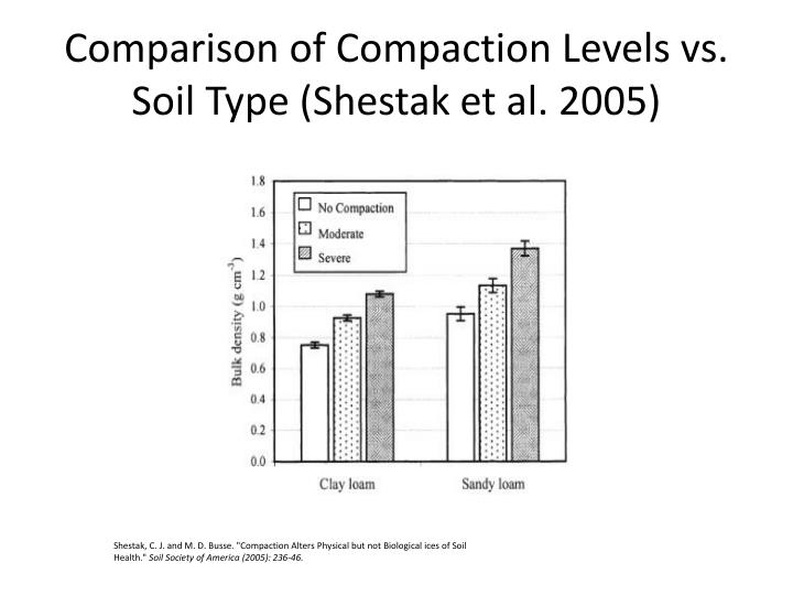 Comparison of Compaction Levels vs. Soil Type (