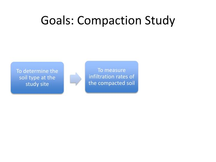 Goals: Compaction Study