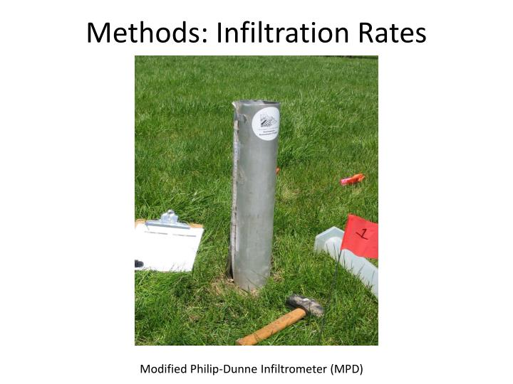 Methods: Infiltration Rates