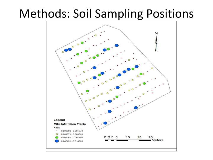 Methods: Soil Sampling Positions