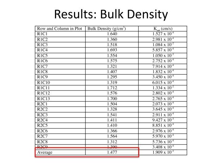 Results: Bulk Density