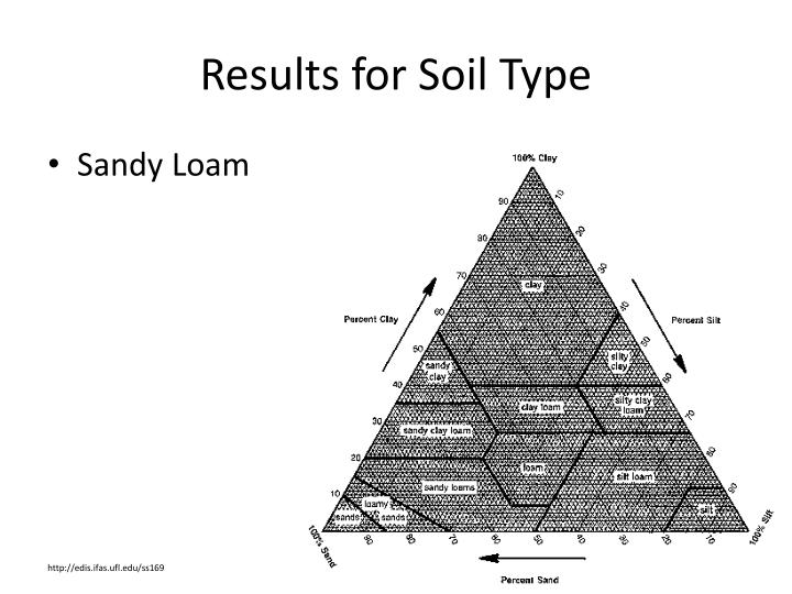 Results for Soil Type