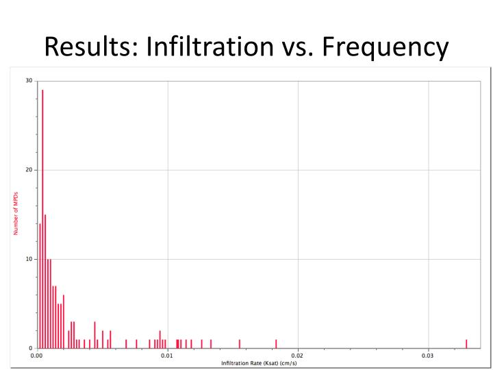 Results: Infiltration vs. Frequency