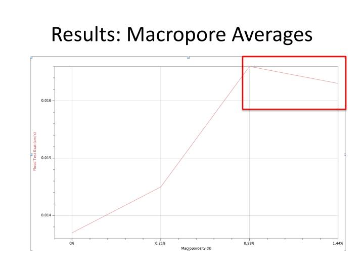Results: Macropore Averages