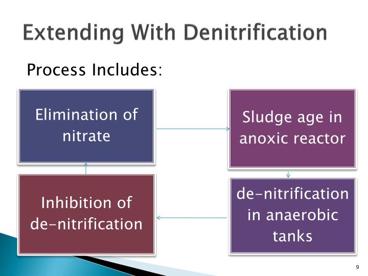 Extending With Denitrification