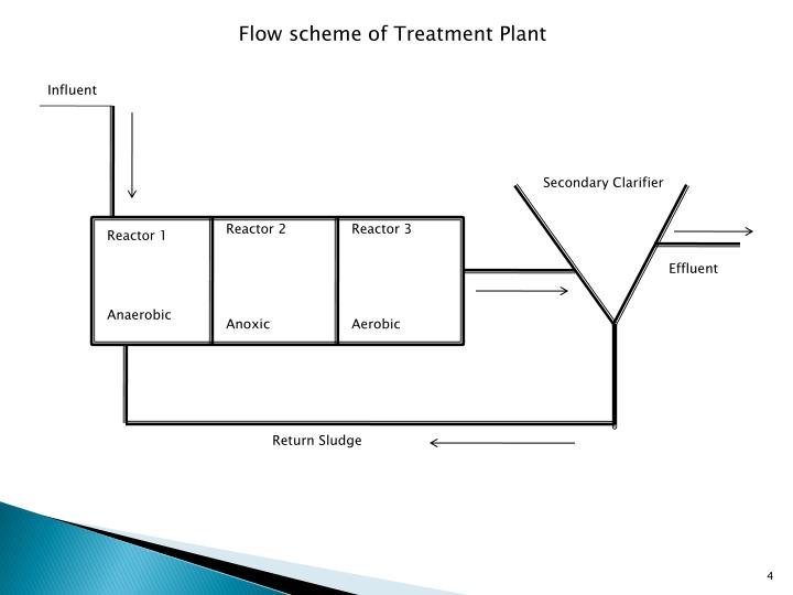 Flow scheme of Treatment Plant