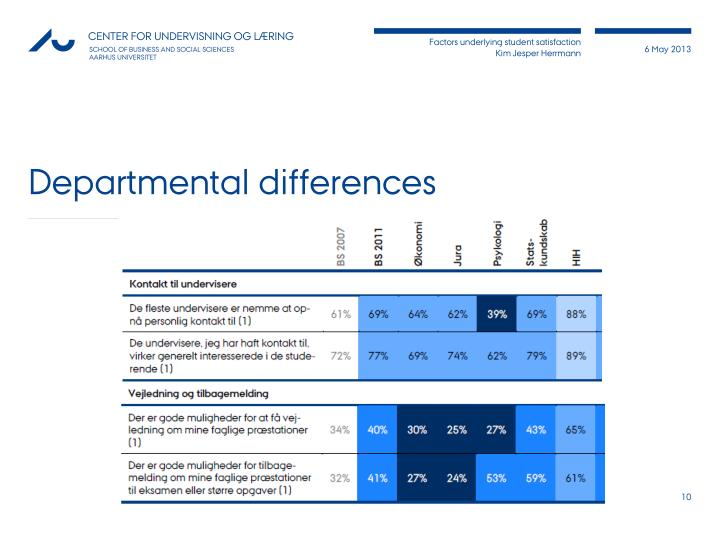 Departmental differences