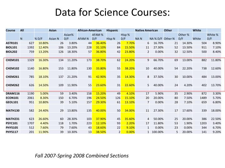 Data for Science Courses: