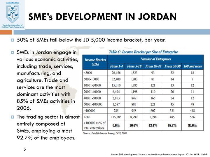 SME's DEVELOPMENT IN JORDAN