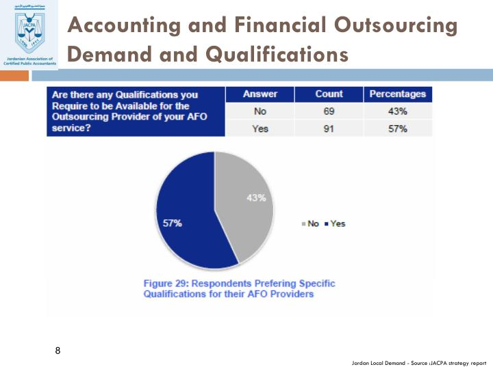 Accounting and Financial Outsourcing Demand and Qualifications