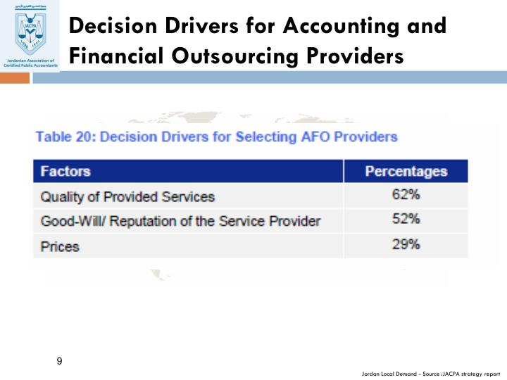 Decision Drivers for Accounting and Financial Outsourcing Providers