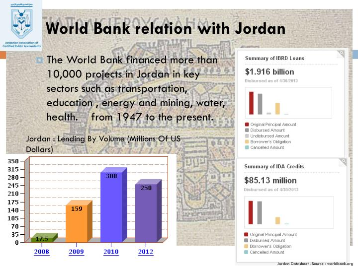 World Bank relation with Jordan