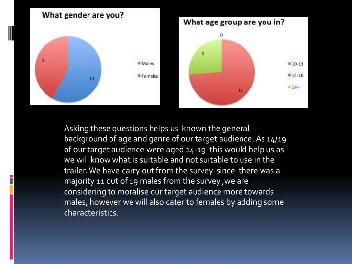 Asking these questions helps us  known the general background of age and genre of our target audienc...