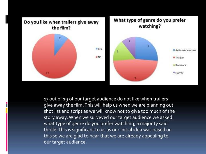 17 out of 19 of our target audience do not like when trailers give away the film. This will help us when we are planning out shot list and script as we will know not to give too much of the story away. When we surveyed our target audience we asked what type of genre do you prefer watching, a majority said thriller this is significant to us as our initial idea was based on this so we are glad to hear that we are already appealing to our target audience.