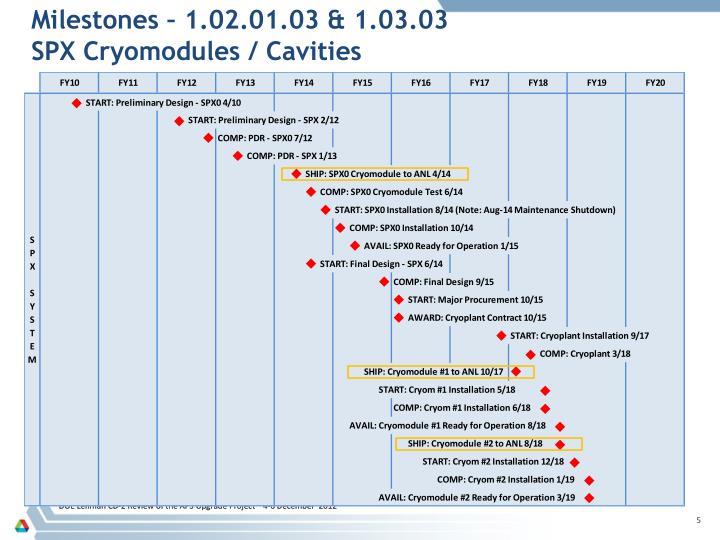 Milestones – 1.02.01.03 & 1.03.03