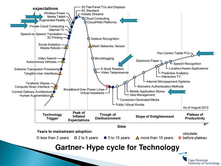 Gartner- Hype cycle for Technology