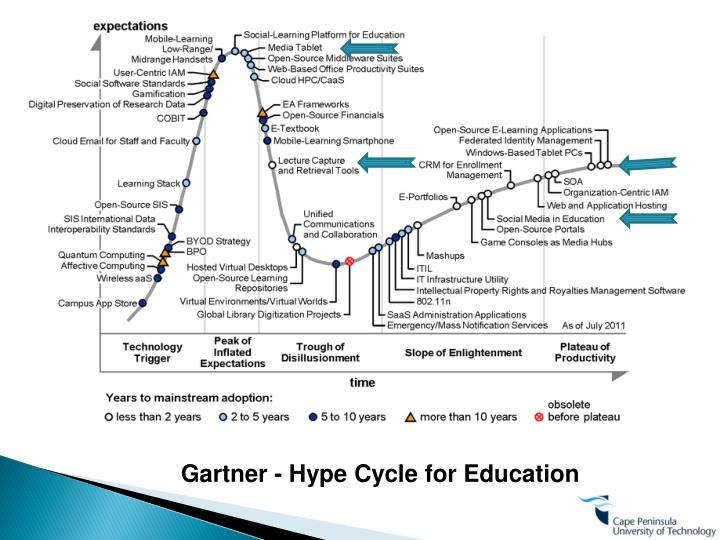 Gartner - Hype Cycle for Education