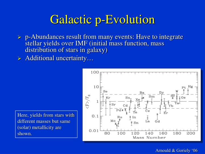 Galactic p-Evolution