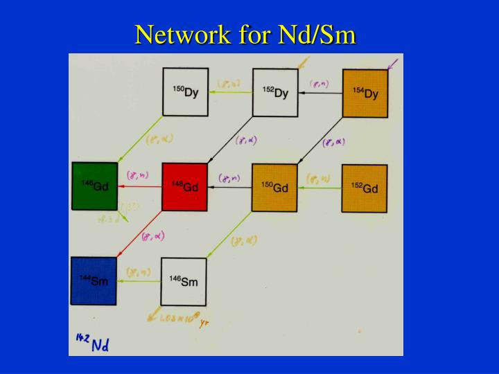Network for Nd/Sm
