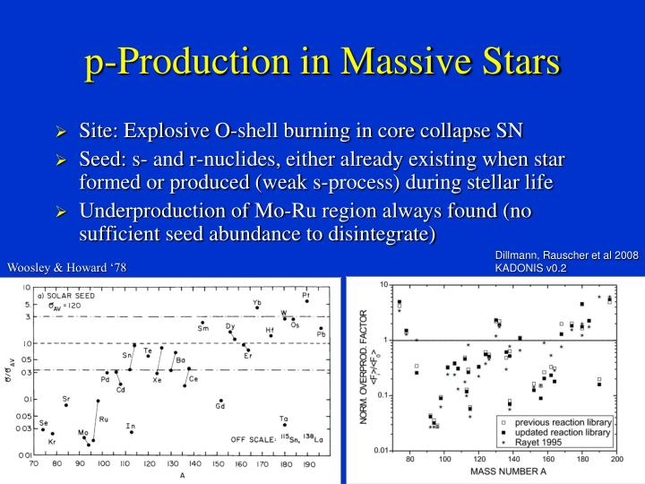 p-Production in Massive Stars
