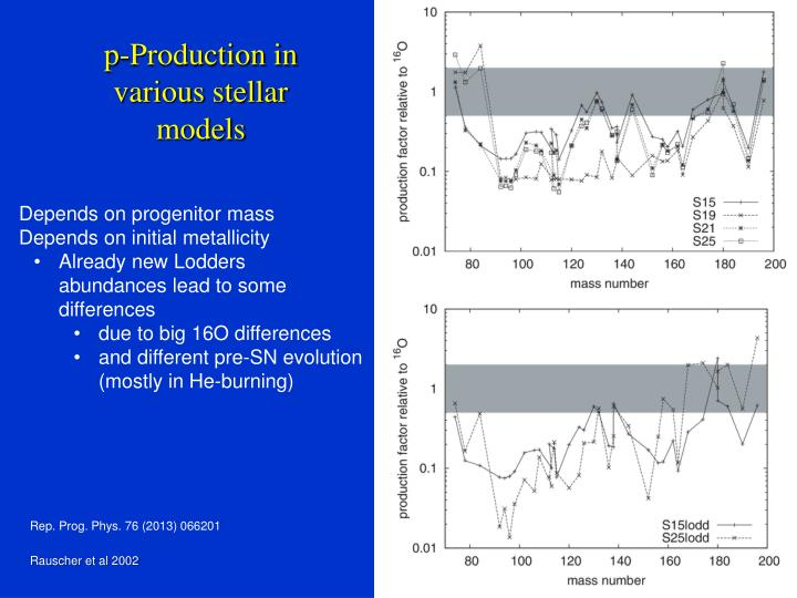 p-Production in various stellar models