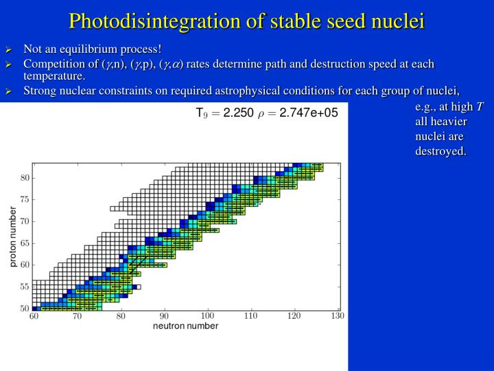 Photodisintegration of stable seed nuclei