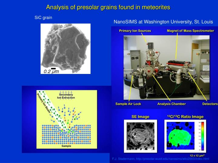 Analysis of presolar grains found in meteorites