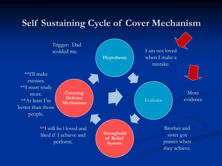 Self Sustaining Cycle of Cover Mechanism
