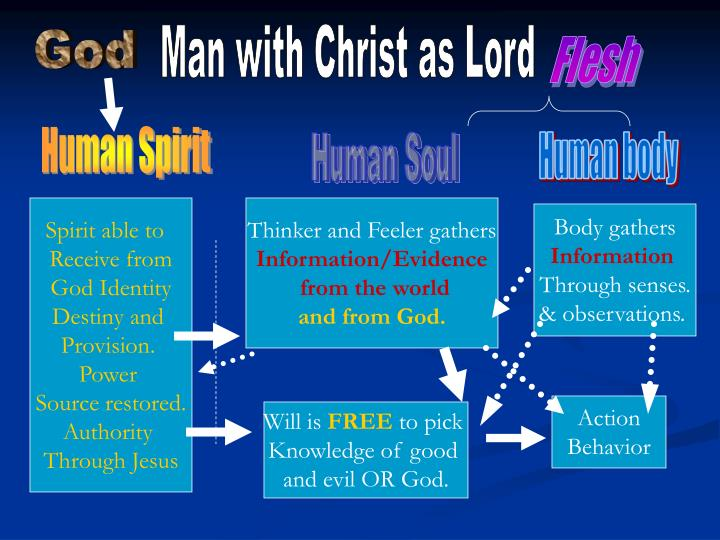 Man with Christ as Lord