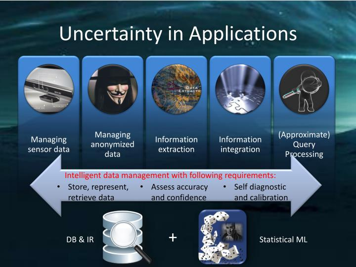 Uncertainty in Applications