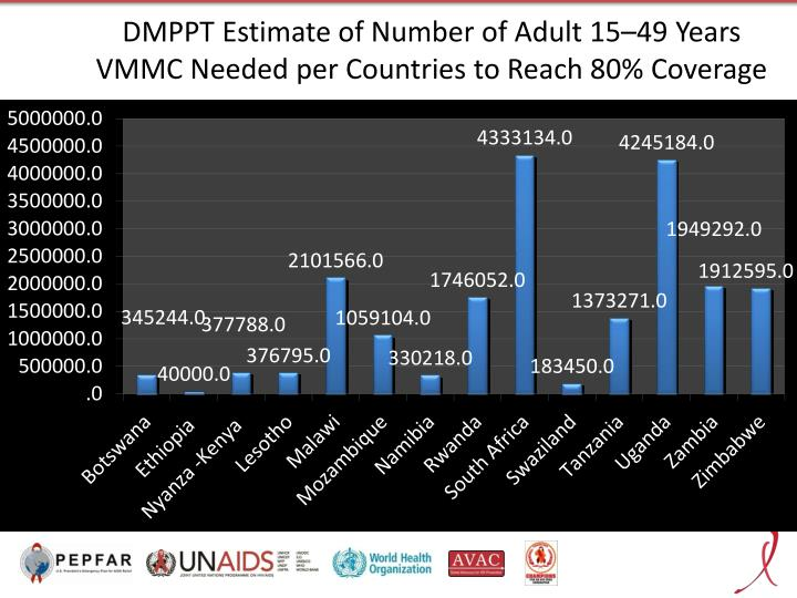 DMPPT Estimate of Number of Adult