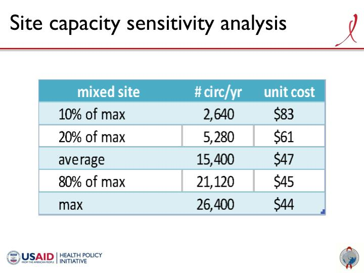 Site capacity sensitivity analysis