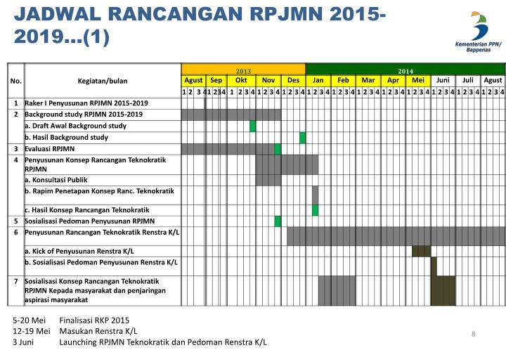 JADWAL RANCANGAN RPJMN 2015-2019…(1)