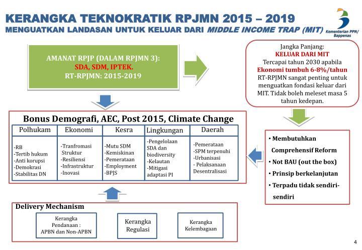 KERANGKA TEKNOKRATIK RPJMN 2015 – 2019