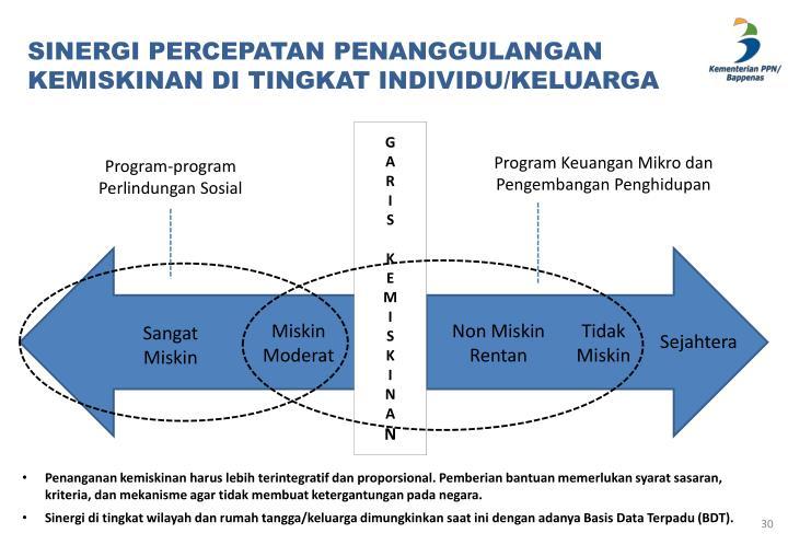 SINERGI PERCEPATAN PENANGGULANGAN KEMISKINAN DI TINGKAT INDIVIDU/KELUARGA