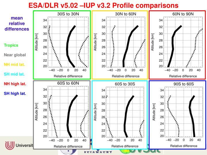 ESA/DLR v5.02 –IUP v3.2 Profile comparisons