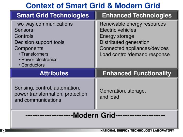 Context of Smart Grid & Modern Grid