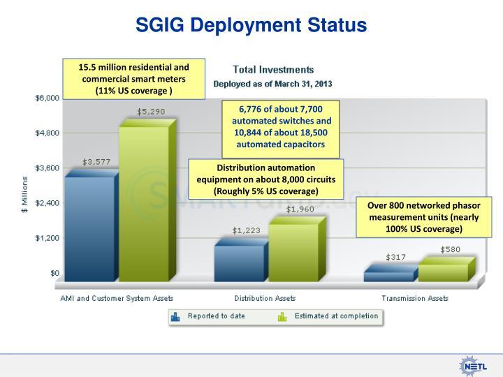 SGIG Deployment Status
