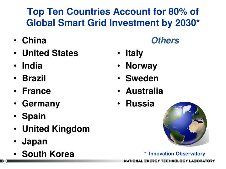 Top Ten Countries Account for 80% of Global Smart Grid Investment by 2030*