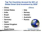top ten countries account for 80 of global smart grid investment by 2030