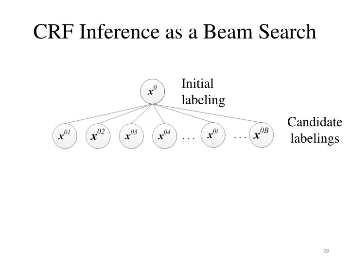 CRF Inference as a Beam Search