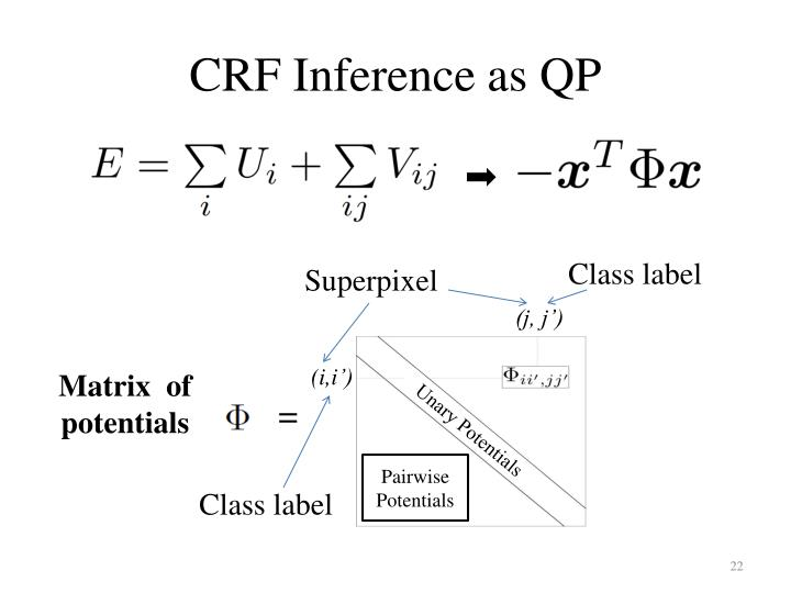 CRF Inference as QP